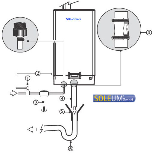 Dampfgenerator Anschlussschema